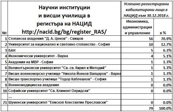 """СА """"Д. А. Ценов"""" е лидер в регистъра на хабилитираните учени в България (30.12.2018 г.)"""