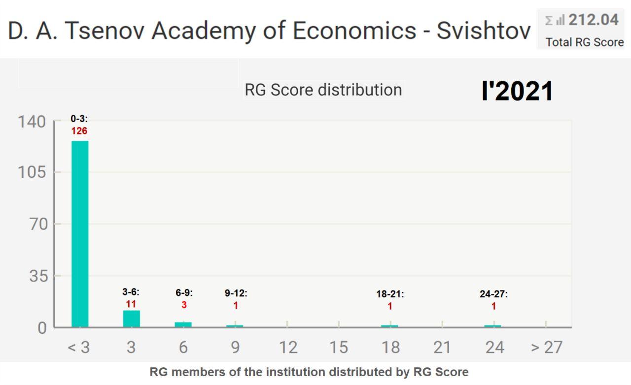 """Трима професори-финансисти са с най-високия научен рейтинг в ResearchGate на старта на 2021 г. за СА """"Д. А. Ценов"""" (31.01.2021 г.)"""